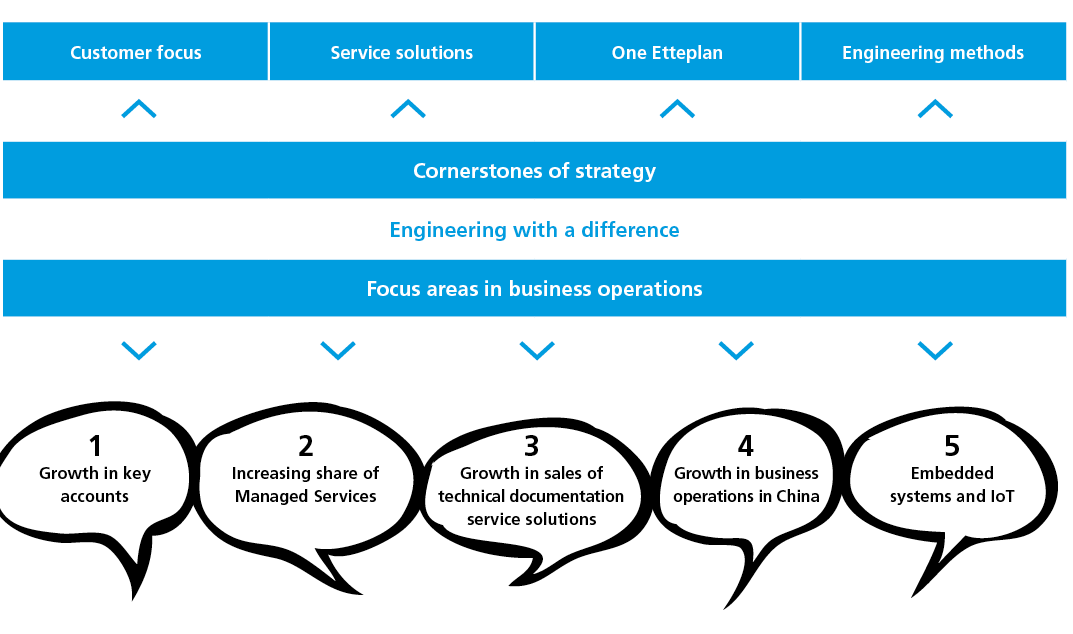 Etteplan's growth strategy elements