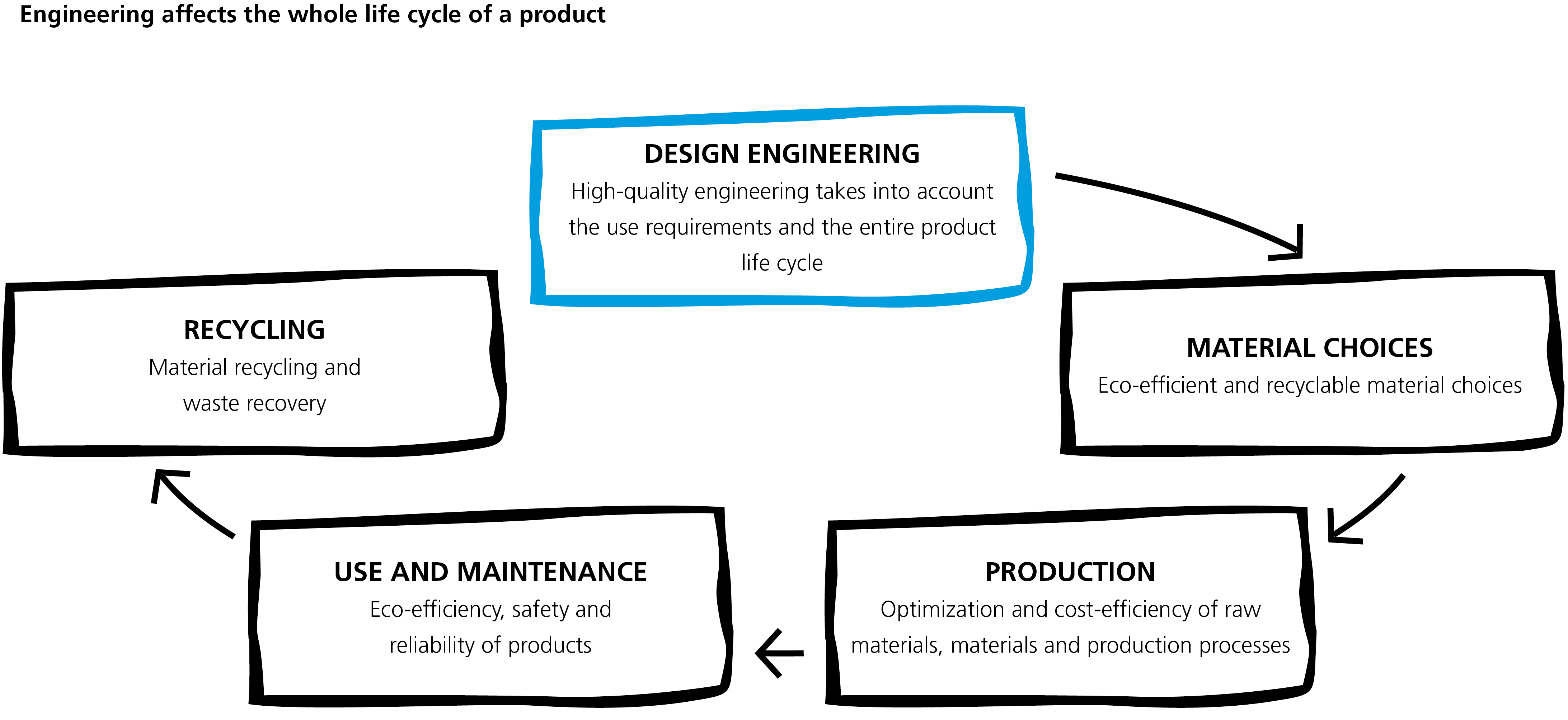 Chart - product life cycle