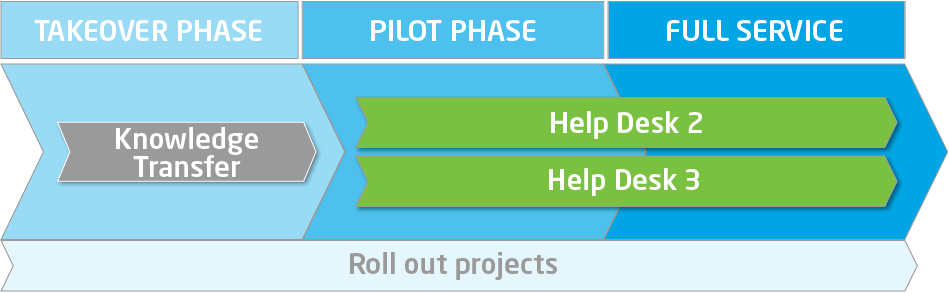 Etteplan Application management service phases